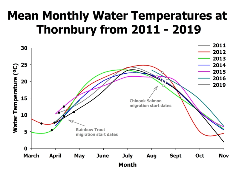 monthly water temperature data